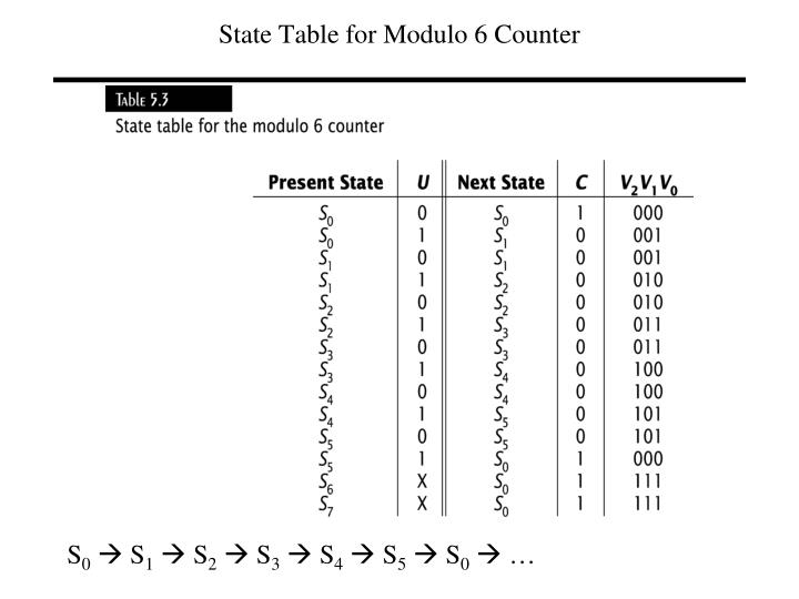 State Table for Modulo 6 Counter