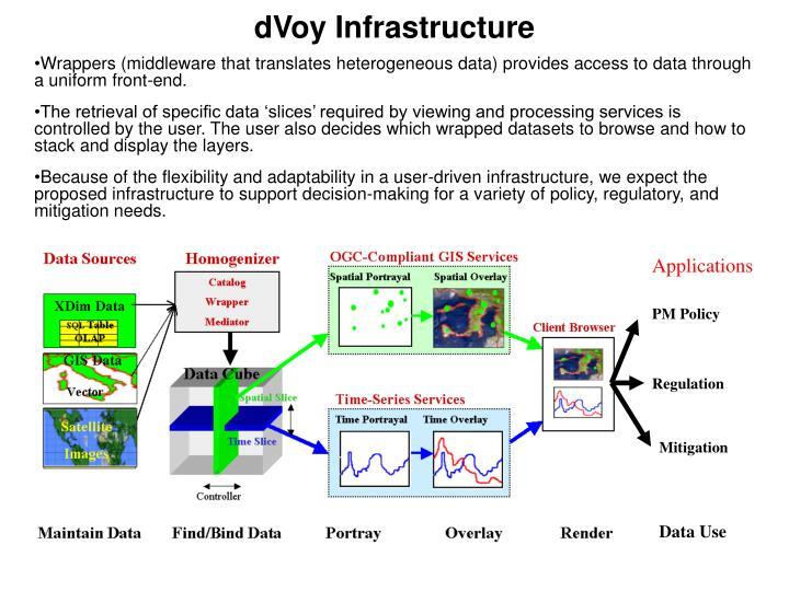 dVoy Infrastructure