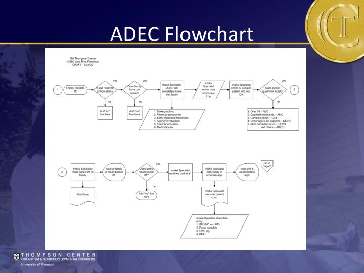ADEC Flowchart