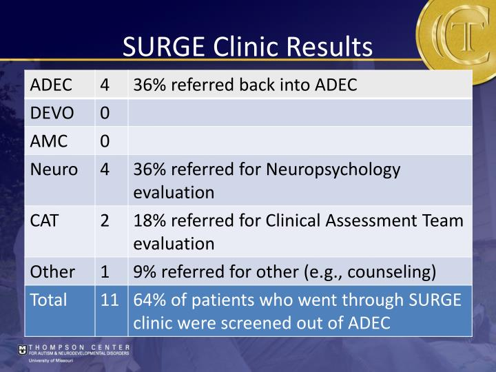 SURGE Clinic Results