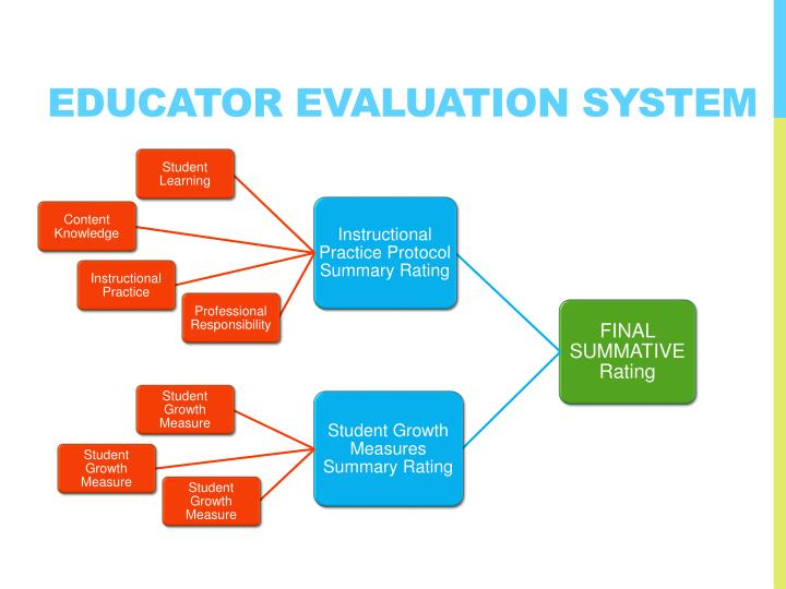 Educator Evaluation System