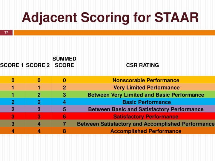 Adjacent Scoring for STAAR