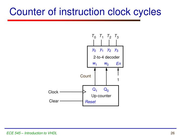 Counter of instruction clock cycles
