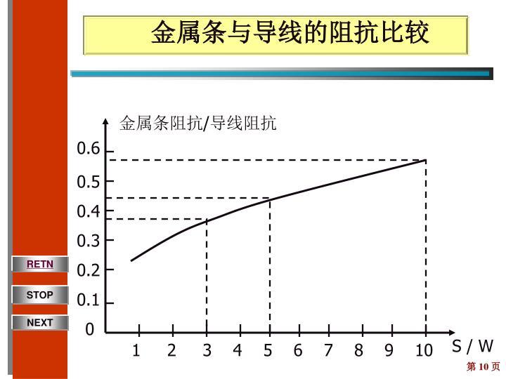 金属条与导线的阻抗比较
