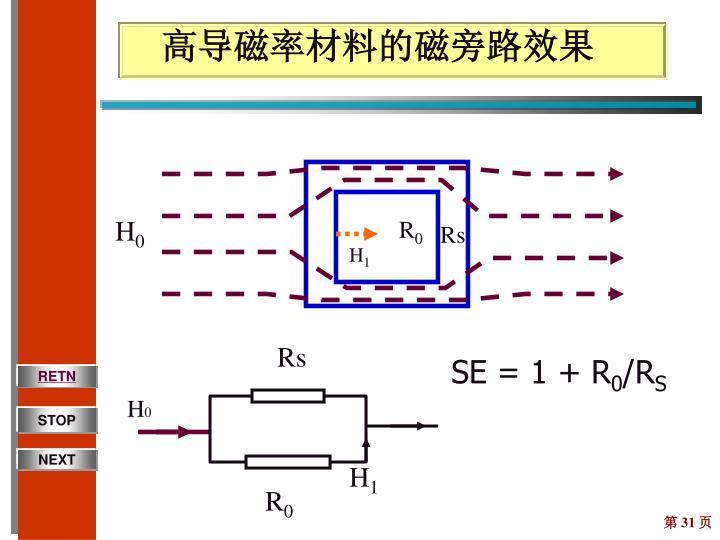 高导磁率材料的磁旁路效果