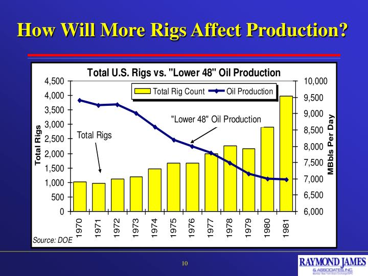 How Will More Rigs Affect Production?