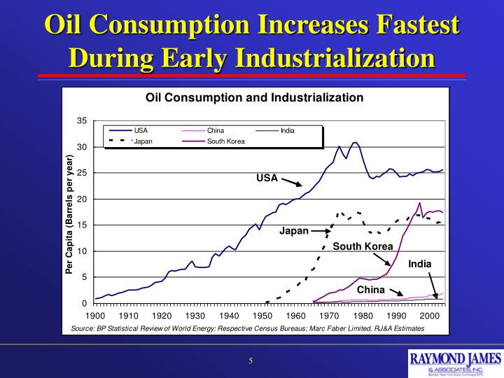 Oil Consumption Increases Fastest During Early Industrialization