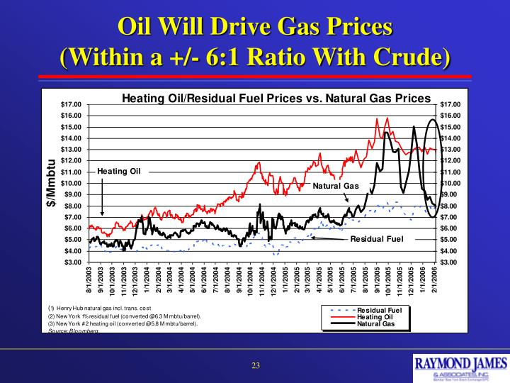 Oil Will Drive Gas Prices