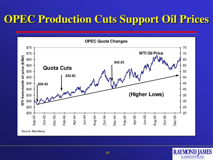 OPEC Production Cuts Support Oil Prices