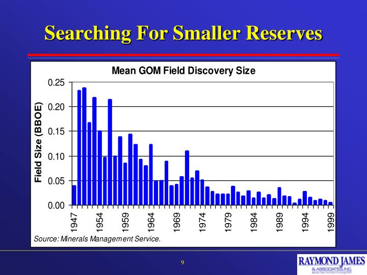 Searching For Smaller Reserves