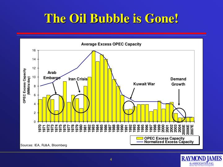 The Oil Bubble is Gone!