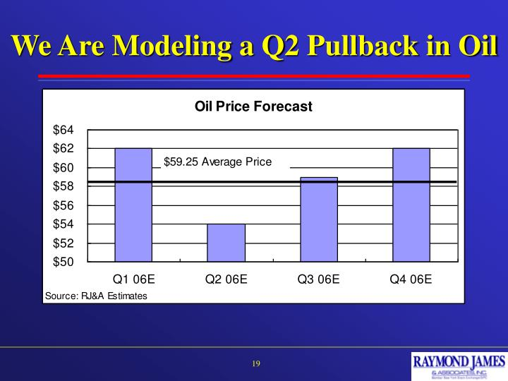 We Are Modeling a Q2 Pullback in Oil