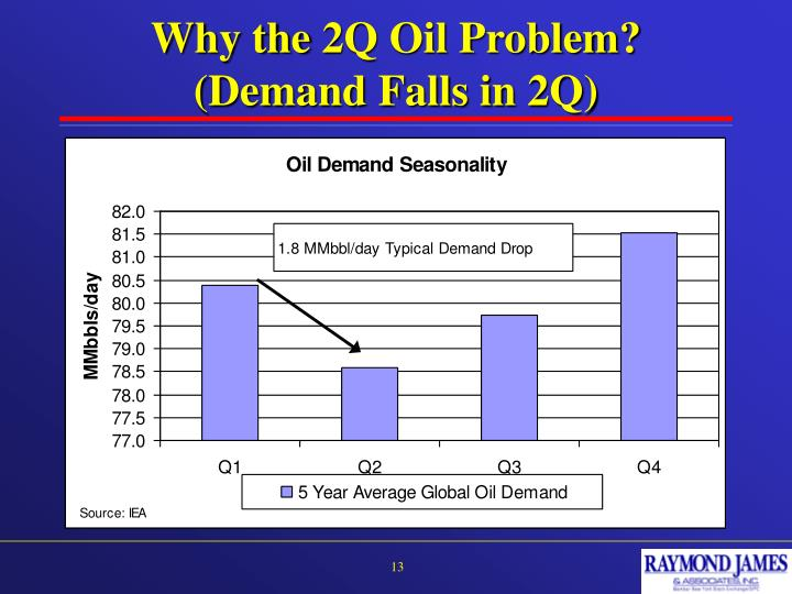 Why the 2Q Oil Problem?