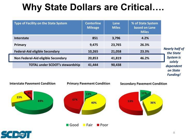 Why State Dollars are Critical….