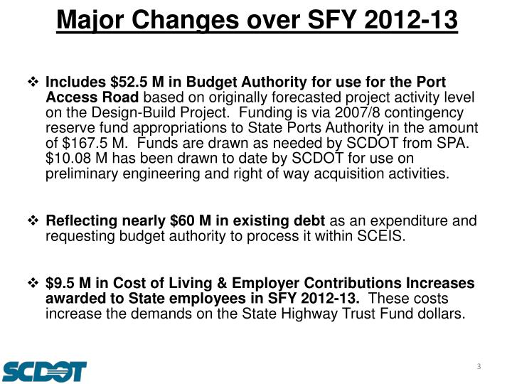 Major Changes over SFY 2012-13