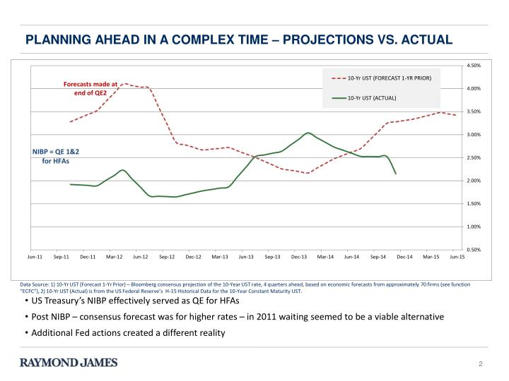 Planning ahead in a complex time projections vs actual