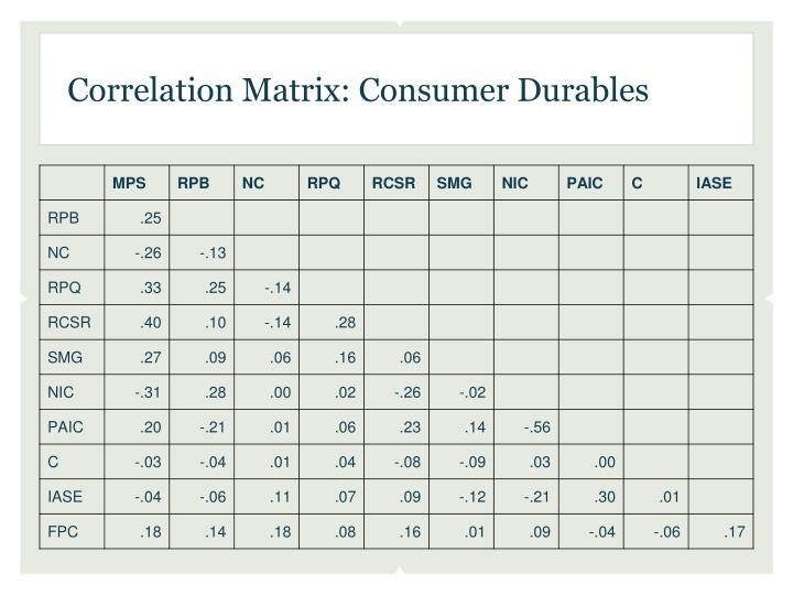 Correlation Matrix: Consumer
