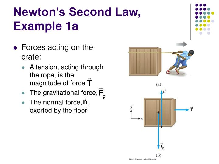 Newton's Second Law, Example 1a