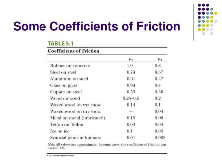 Some Coefficients of Friction