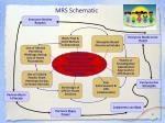 mrs schematic