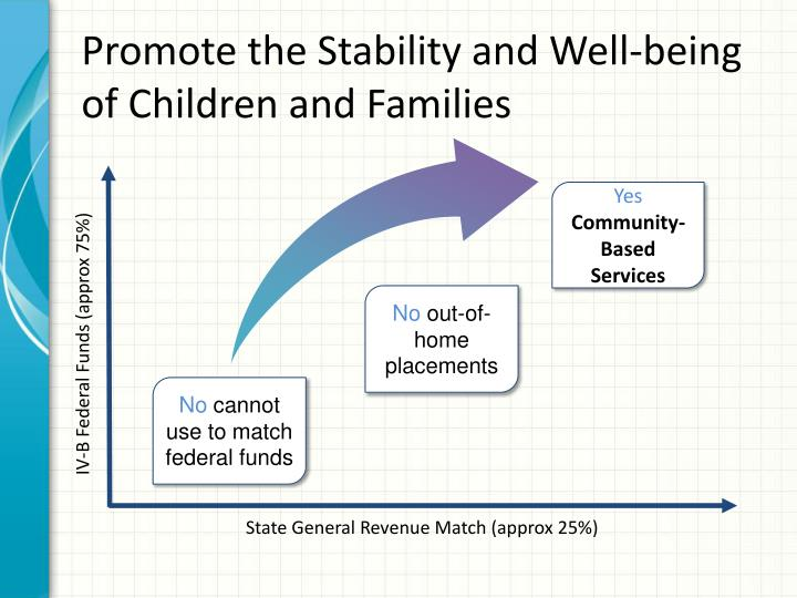 Promote the Stability and Well-being of Children and Families