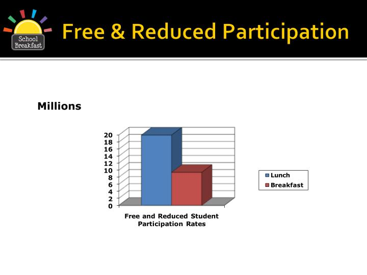 Free & Reduced Participation