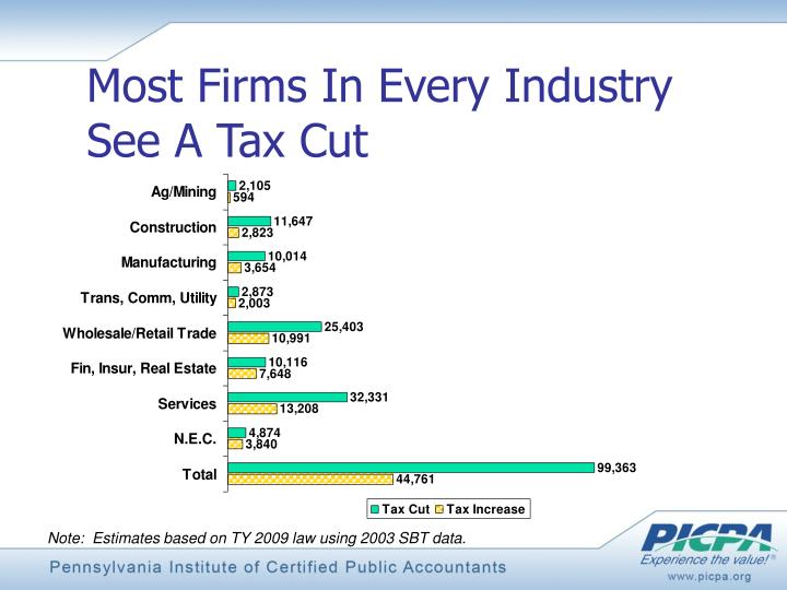Most Firms In Every Industry See A Tax Cut