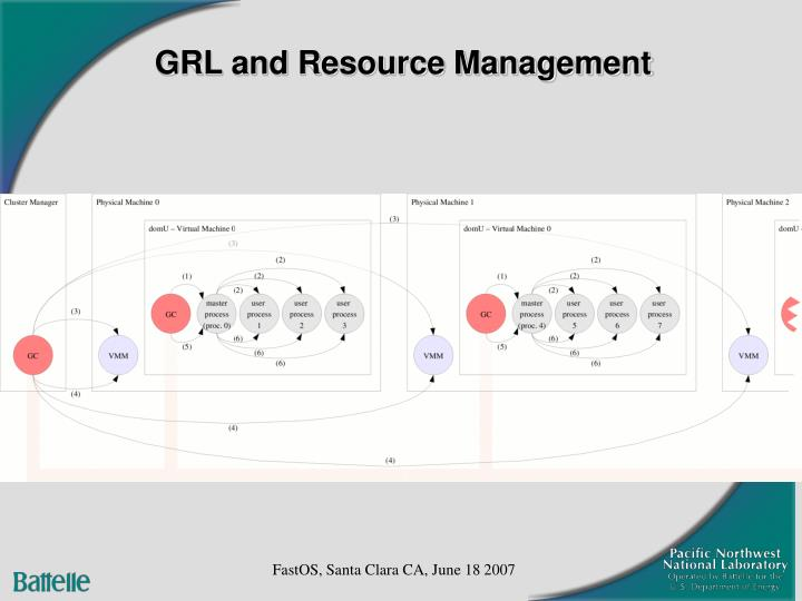 GRL and Resource Management