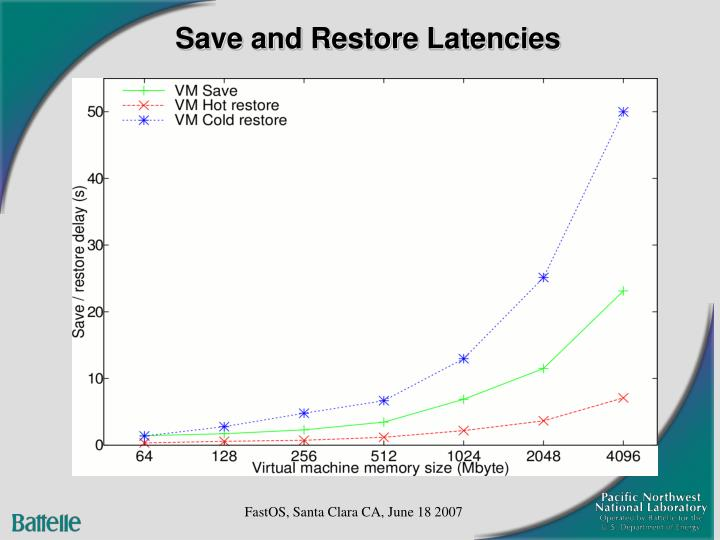 Save and Restore Latencies