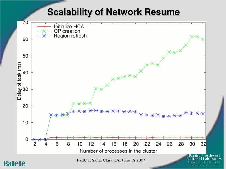 Scalability of Network Resume