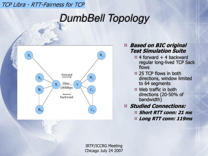 DumbBell Topology