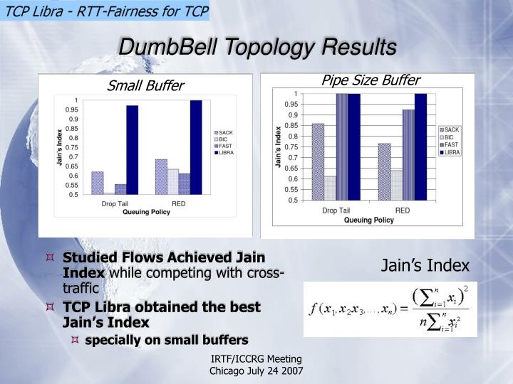 DumbBell Topology Results