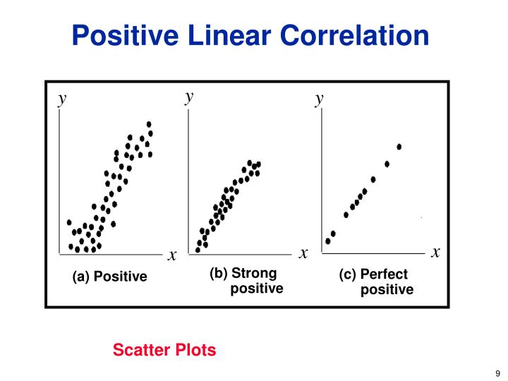 Positive Linear Correlation