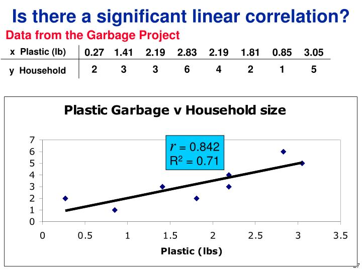 Data from the Garbage Project