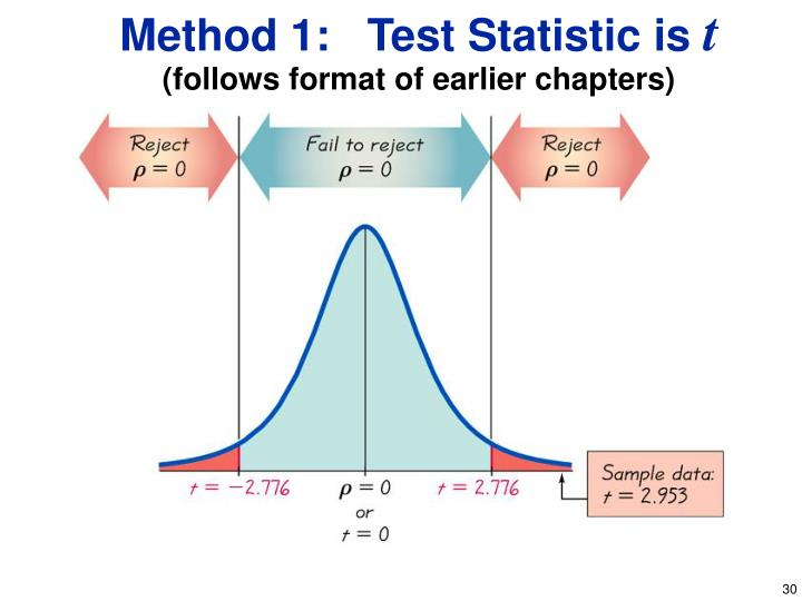 Method 1:   Test Statistic is