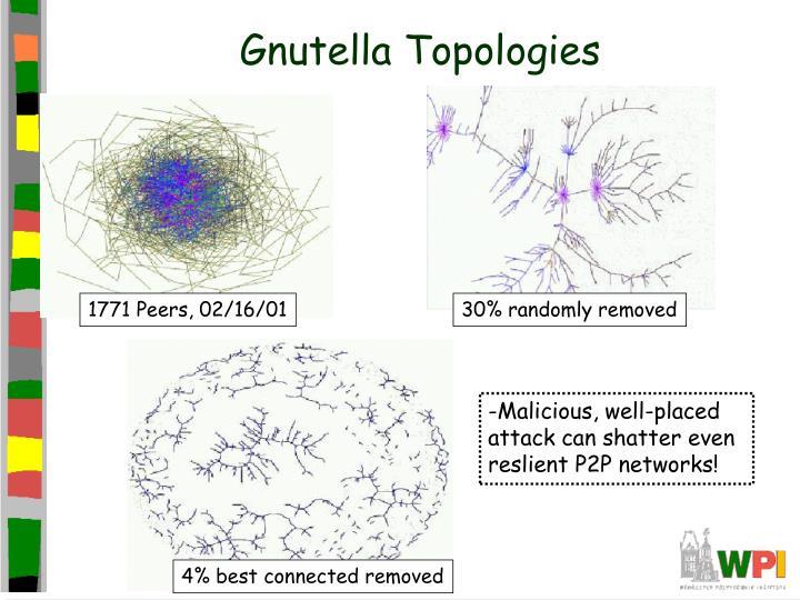 Gnutella Topologies