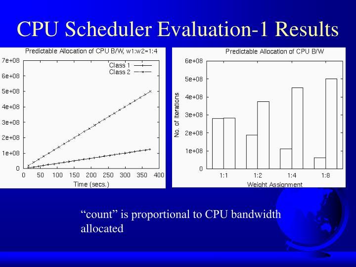 CPU Scheduler Evaluation-1 Results
