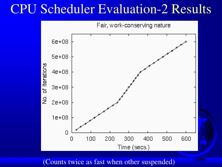 CPU Scheduler Evaluation-2 Results
