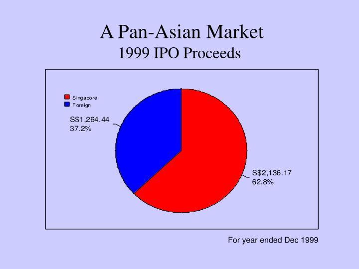 A Pan-Asian Market