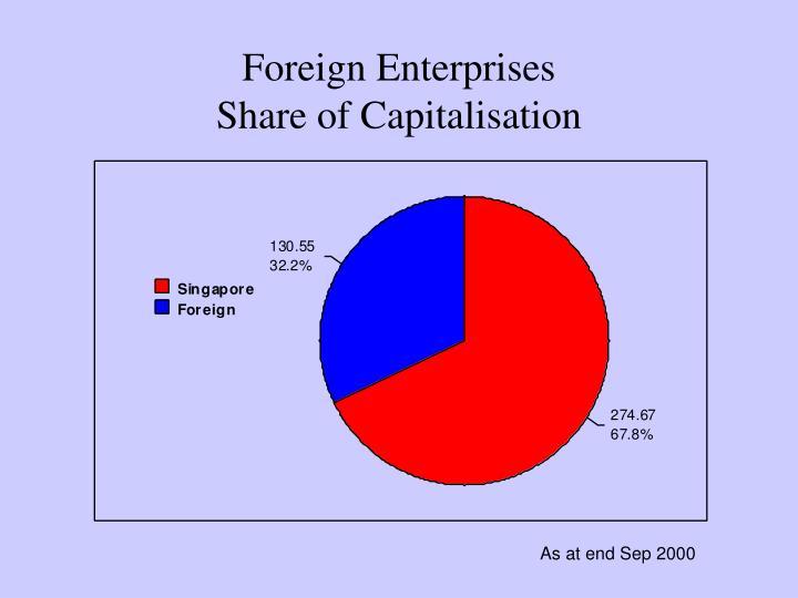 Foreign Enterprises