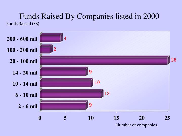 Funds Raised By Companies listed in 2000