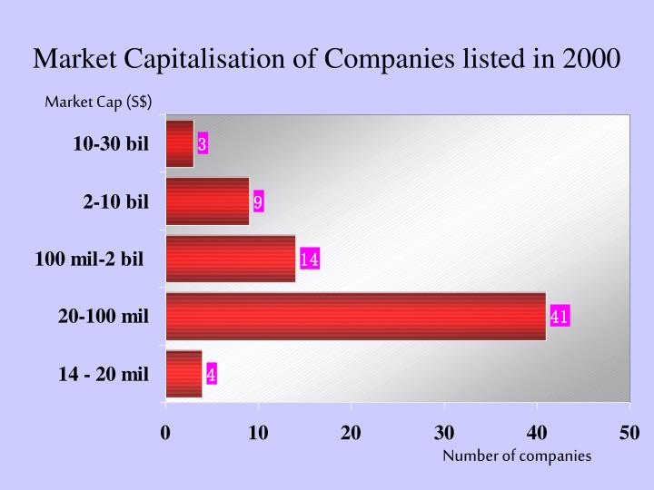 Market Capitalisation of Companies listed in 2000