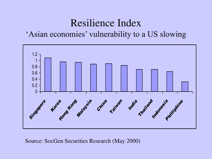 Resilience Index