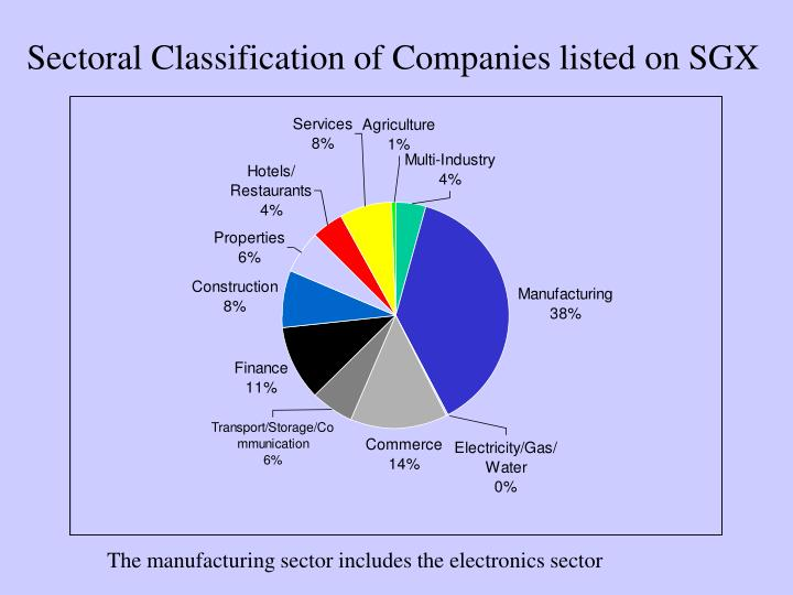 Sectoral Classification of Companies listed on SGX