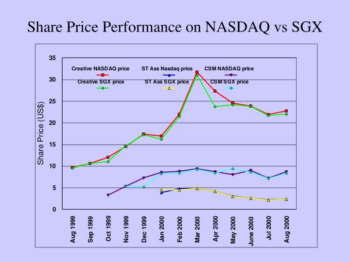 Share Price Performance on NASDAQ vs SGX