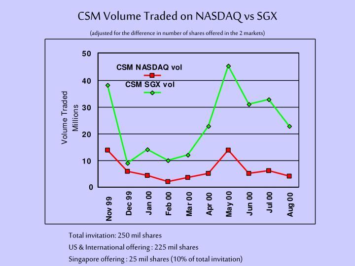 CSM Volume Traded on NASDAQ vs SGX