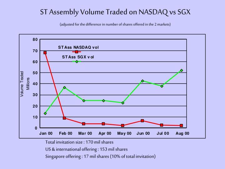ST Assembly Volume Traded on NASDAQ vs SGX