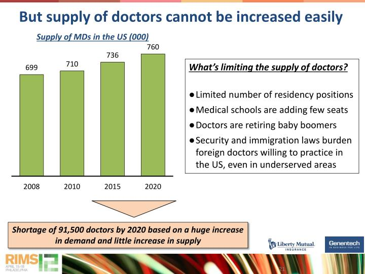 But supply of doctors cannot be increased easily