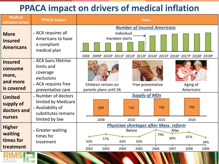 PPACA impact on drivers of medical inflation