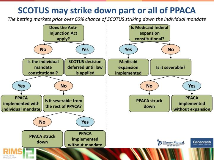 SCOTUS may strike down part or all of